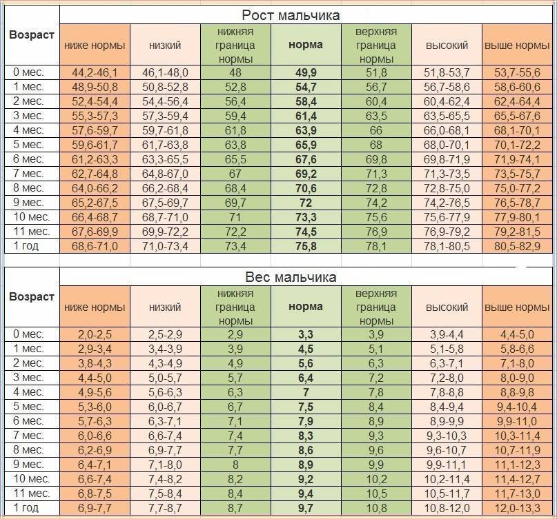 Вес и рост ребенка — таблица и график (воз)