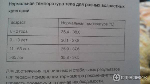 Нормальная температура у грудничка: норма от 1 месяца до 4 лет