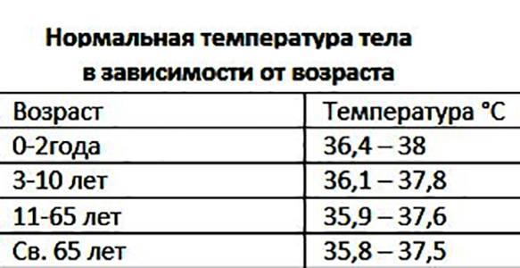 Какая нормальная температура тела должна быть у грудного ребенка