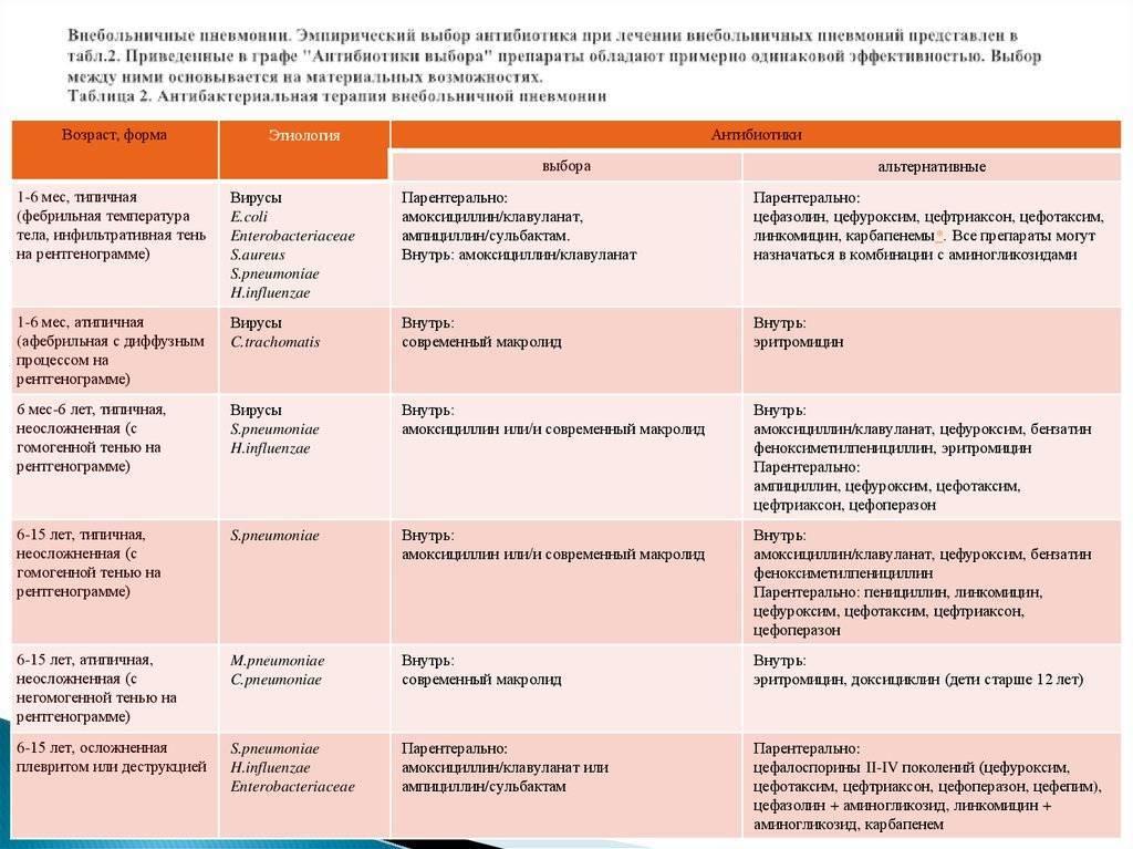 Ангина (острый тонзиллит): симптомы и лечение – напоправку – напоправку