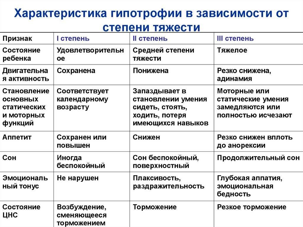 Гипотрофия у детей: степени, причины, лечение
