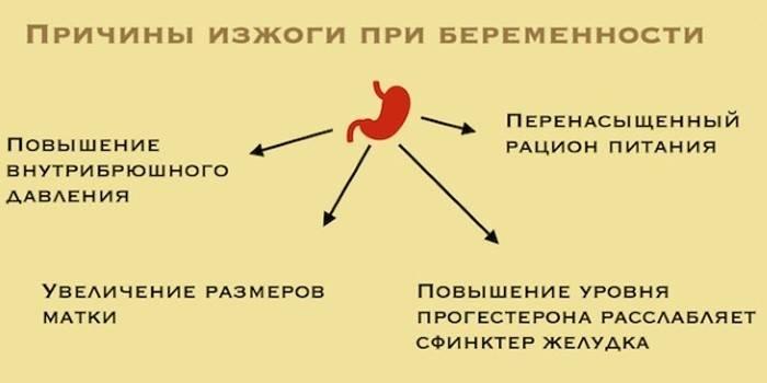 Изжога при беременности - причины, диагностика, профилактика и лечение патологии :: polismed.com