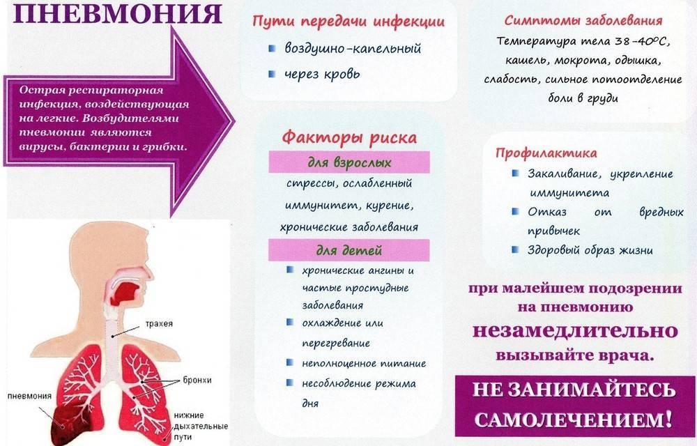 Остаточный кашель после орви – что делать, если кашель не проходит: народные методы и упражнения