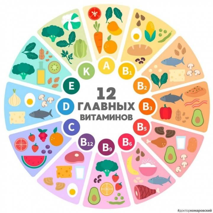Комаровский: витамины для детей - всем ли детям нужно давать витамины