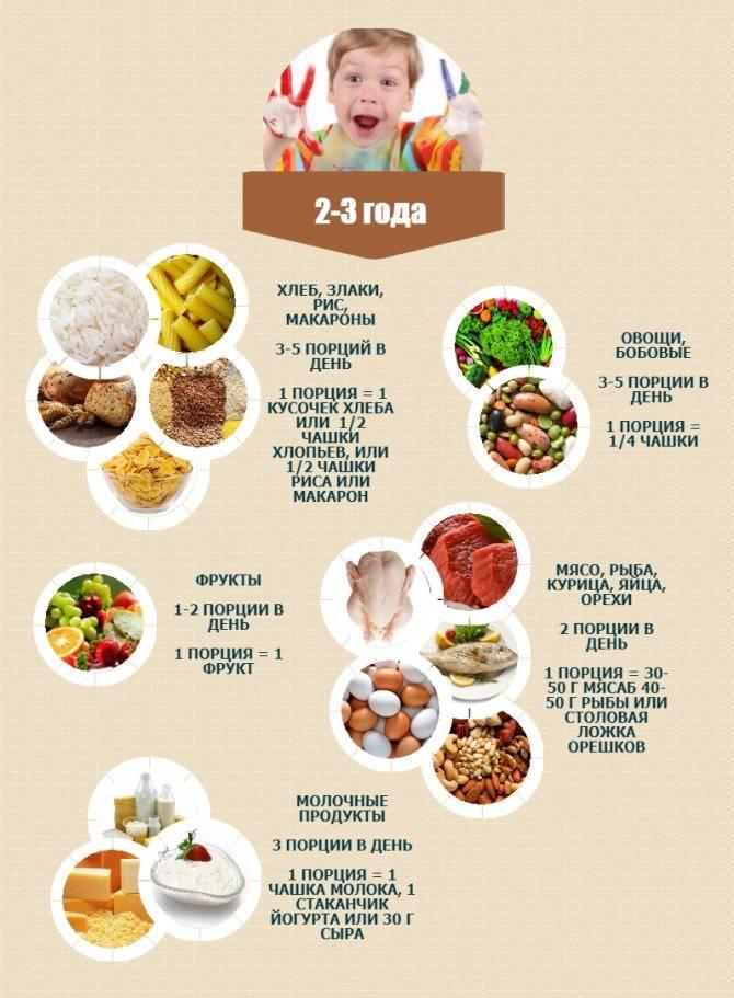 Меню для ребенка 2 лет на неделю: рацион питания на каждый день | детские рецепты