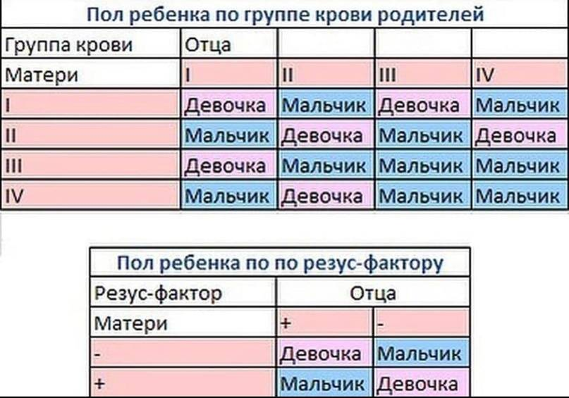 Таблица совместимости групп крови родителей