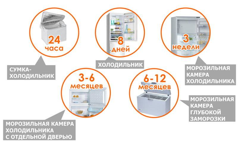 Сколько можно хранить грудное молоко в холодильнике