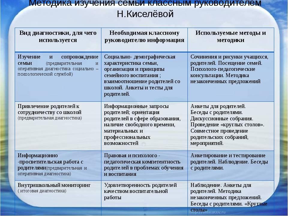 Методики в воспитании детей: воспитательные методики
