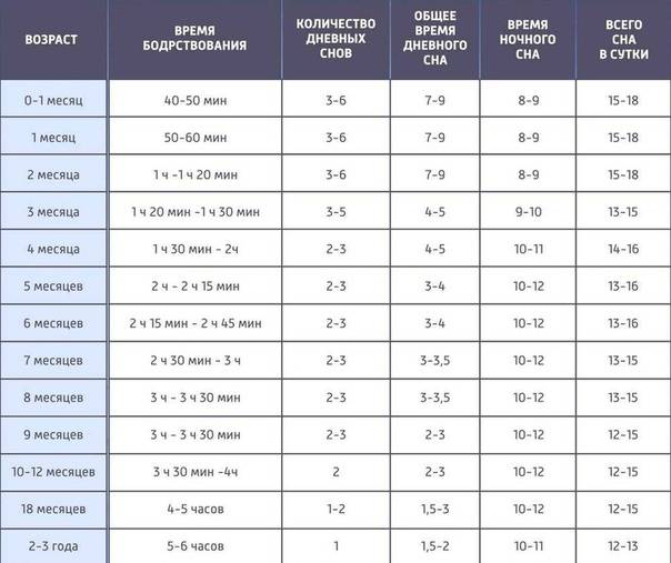 Подъем 6-30, отход ко сну 20-00: режим дня для ребенка 7-12 лет. сколько должен спать ребенок