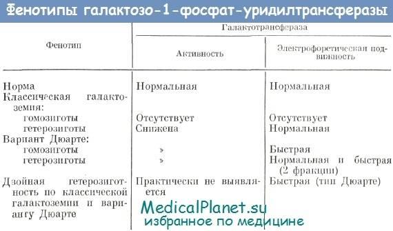 Галактоземия - признаки, причины, симптомы, лечение и профилактика - idoctor.kz
