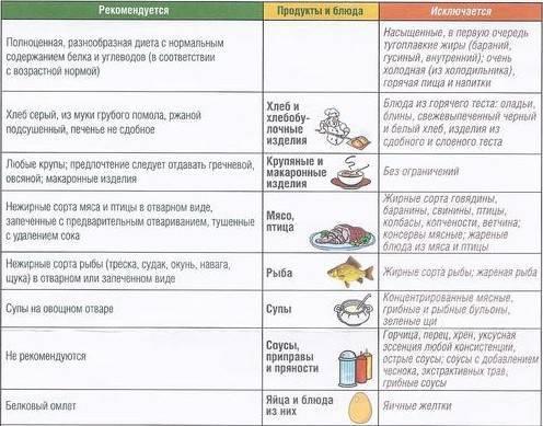Питание при дискинезии желчевыводящих путей - основные принципы диеты, список разрешенных и запрещенных продуктов
