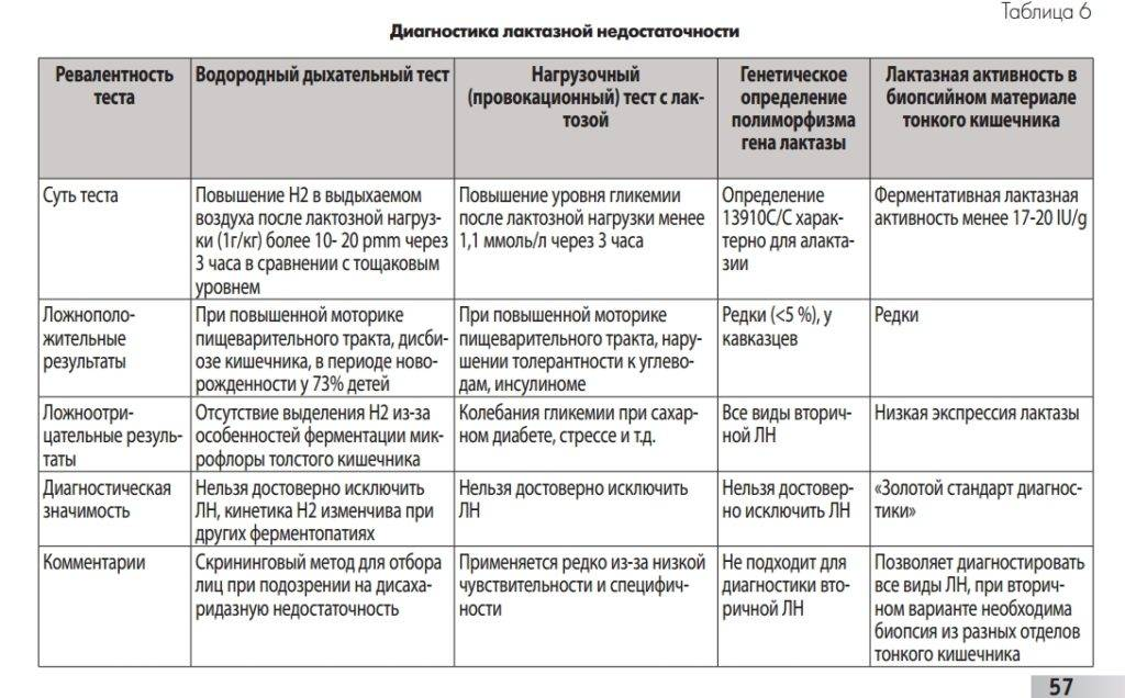 Лактозная непереносимость у взрослых: исследования в лаборатории kdlmed