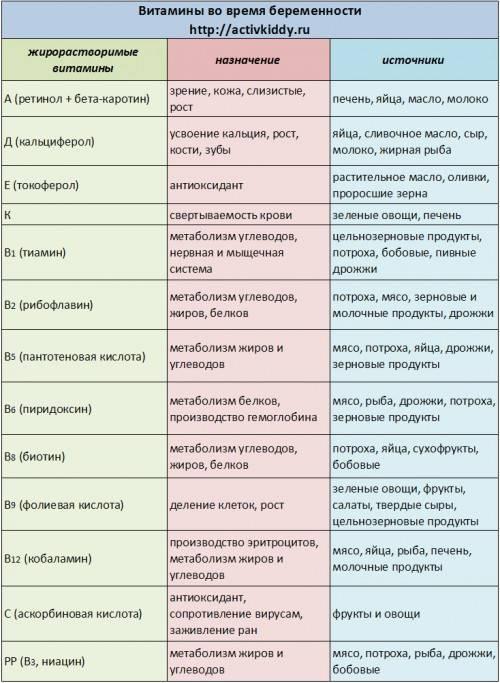 Роль минералов и витаминов во время беременности - сибирский медицинский портал