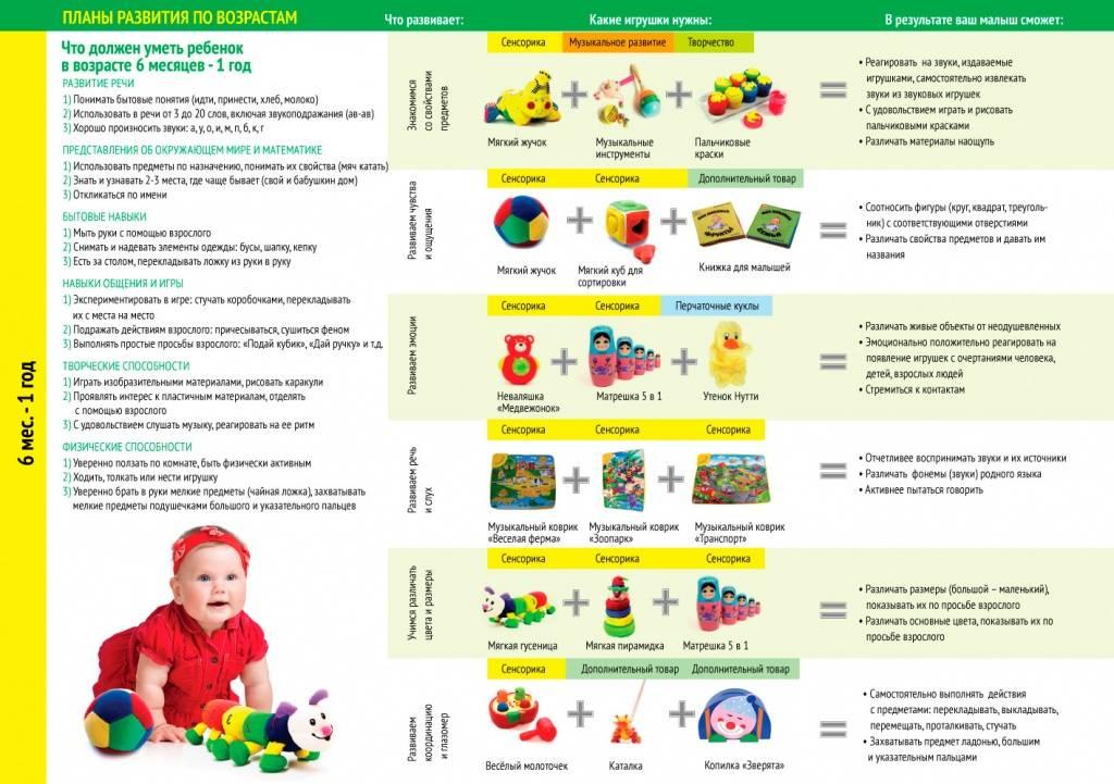 Развитие ребенка по месяцам до 1 года (мальчики, девочки): что должен уметь , календарь развития | семья и мама