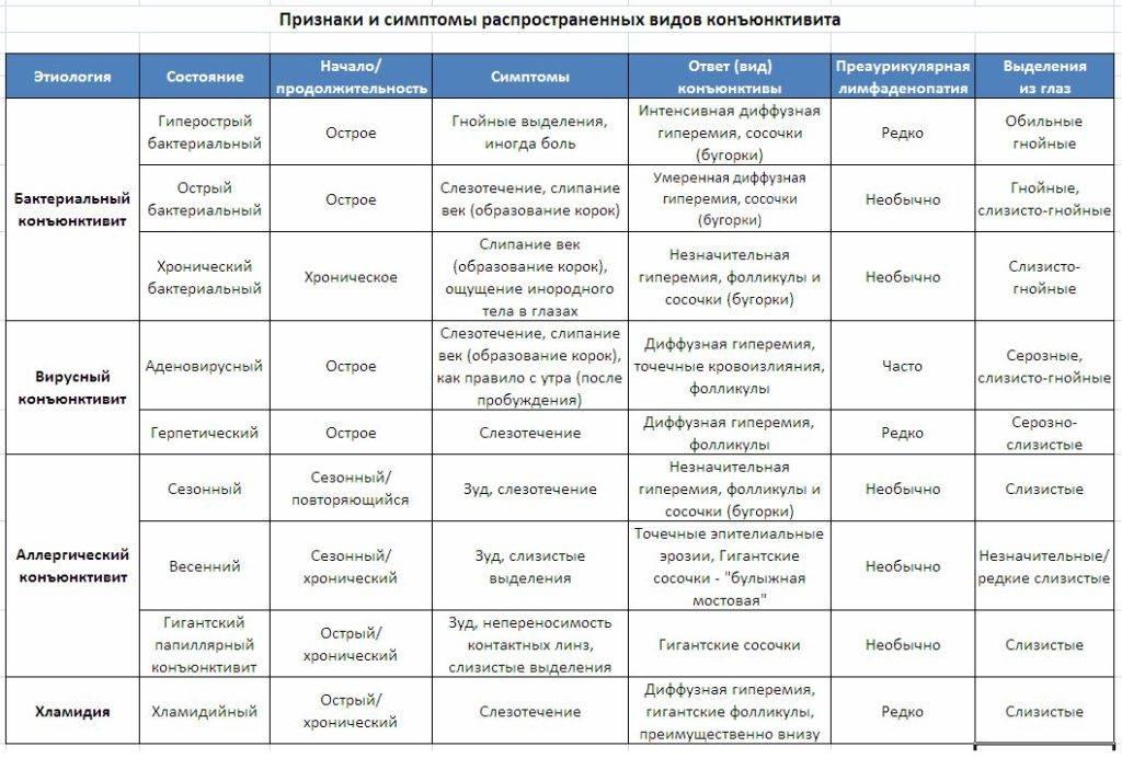 Аденовирусный конъюнктивит у взрослых: симптомы и лечение - энциклопедия ochkov.net