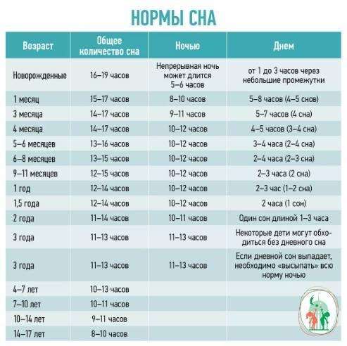 Все о режиме дня для ребенка в 3 месяца на грудном и искусственном вскармливании
