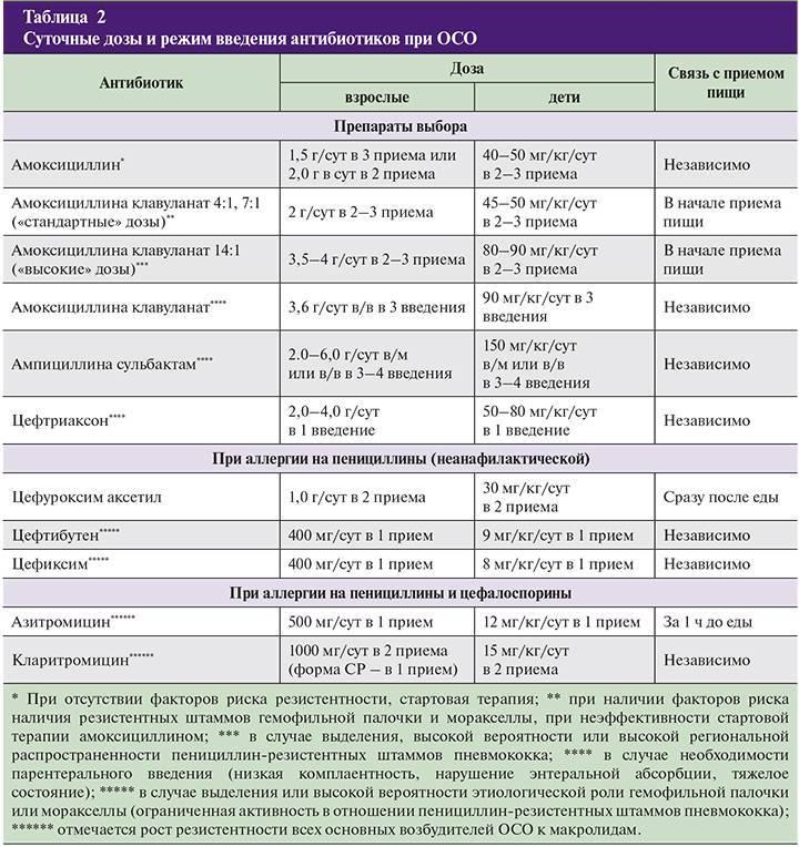 Коротковолновое ультрафиолетовое облучение (куф) при орви