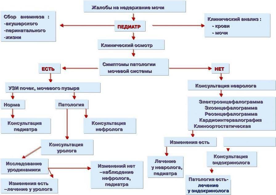 Энкопрез, лечение энкопреза