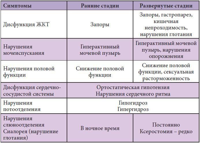 Фимоз и парафимоз (синехии крайней плоти, смегмальные камни)