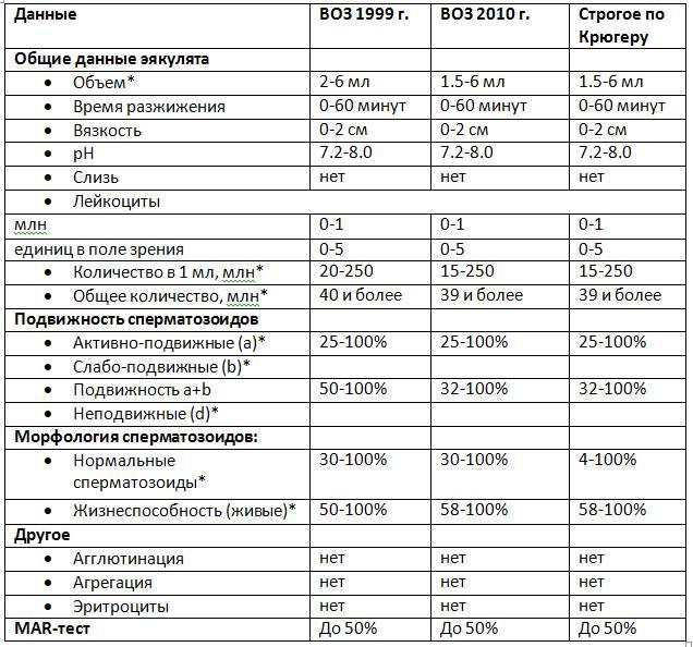 Спермограмма - норма показателей: какие должны быть показатели, расшифровка результата