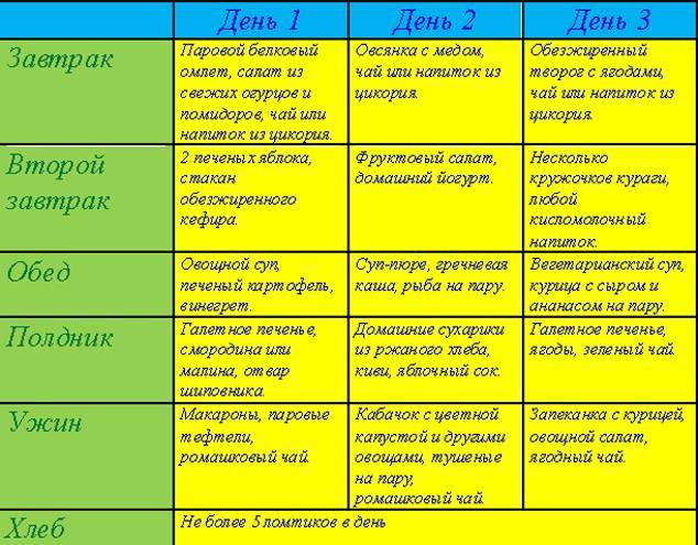 Гипохолестериновой диета - продукты, плюсы и минусы, рецепт блюд и противопоказания