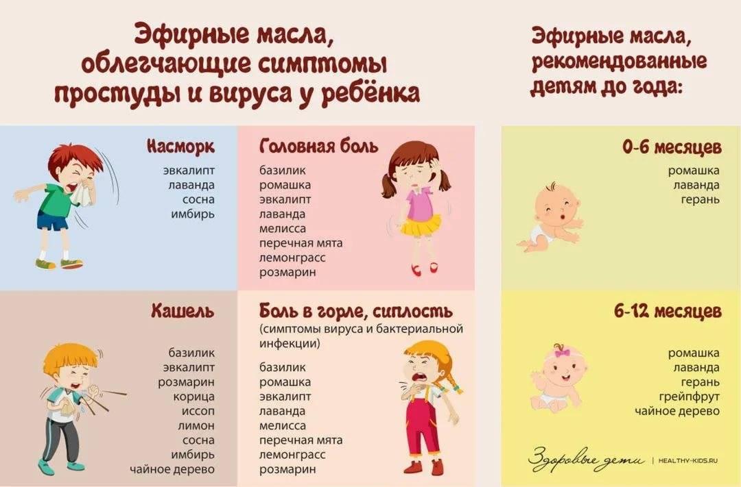 Лихорадка у ребенка