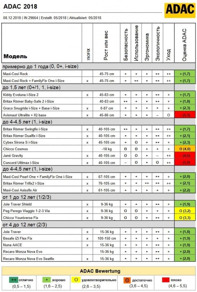 Рейтинг автокресел: результаты краш-тестов