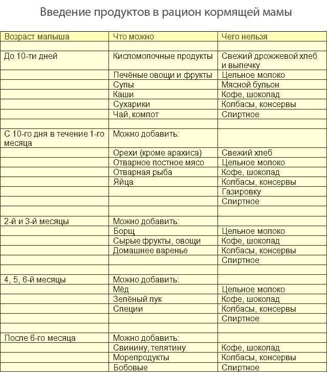 Диета после кесарева сечения: какие продукты помогут восстановиться маме и малышу