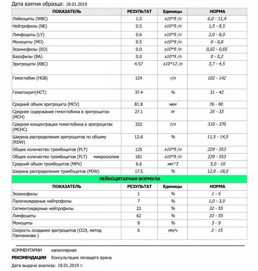 Повышенные тромбоциты у ребенка: о чем это говорит? причины повышенных тромбоцитов в крови у детей