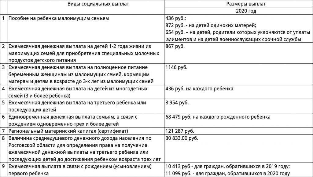 Выплата 5000 рублей всем детям до 3 лет: пошаговая инструкция с фото