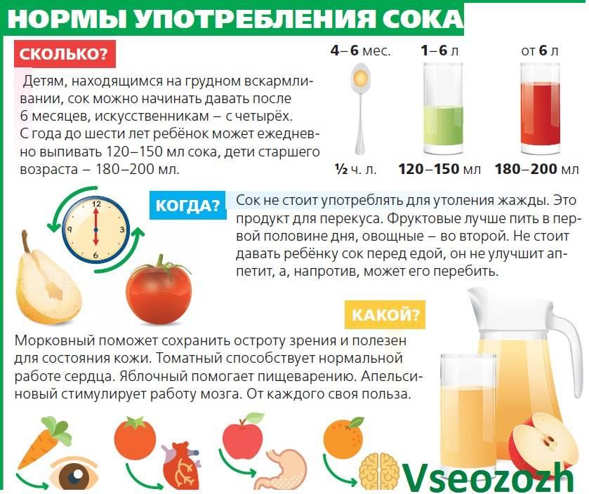 Введение сока в прикорм грудничкам | детская кухня