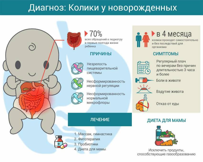 Самые распространенные болезни, недуги и проблемы новорожденных детей