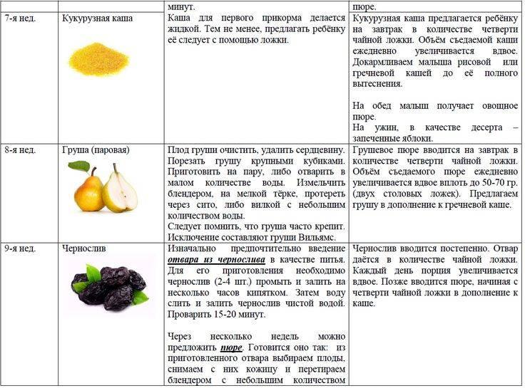 С чего начинать первый прикорм и когда: таблица введения продуктов