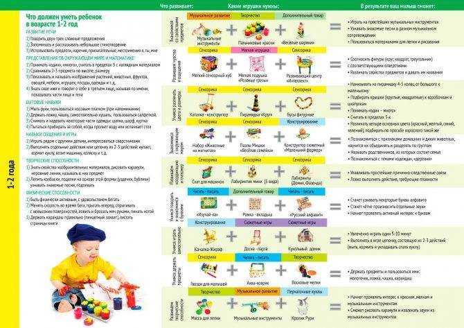 Как составить режим ребенка в 1 год и 4-5 месяцев