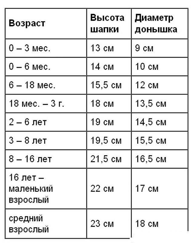 Как определить размер детской шапки: таблица размеров. таблицы размеров детских головных уборов