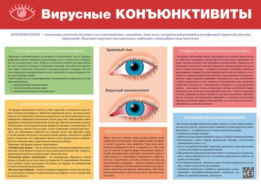 Лечение вирусной формы конъюнктивита у взрослых