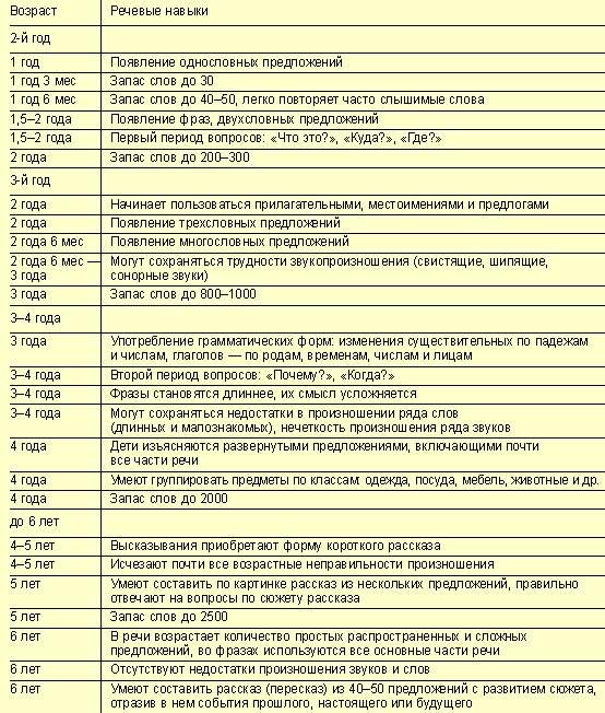Центильные таблицы для мальчиков и девочек: данные воз и российских педиатров