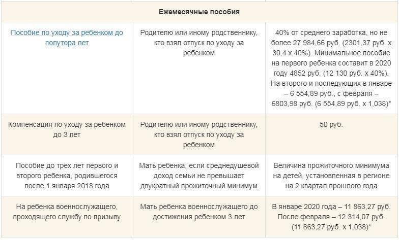 Продлят ли выплаты до 3 лет 5000 рублей после июня и сколько месяцев будут платить