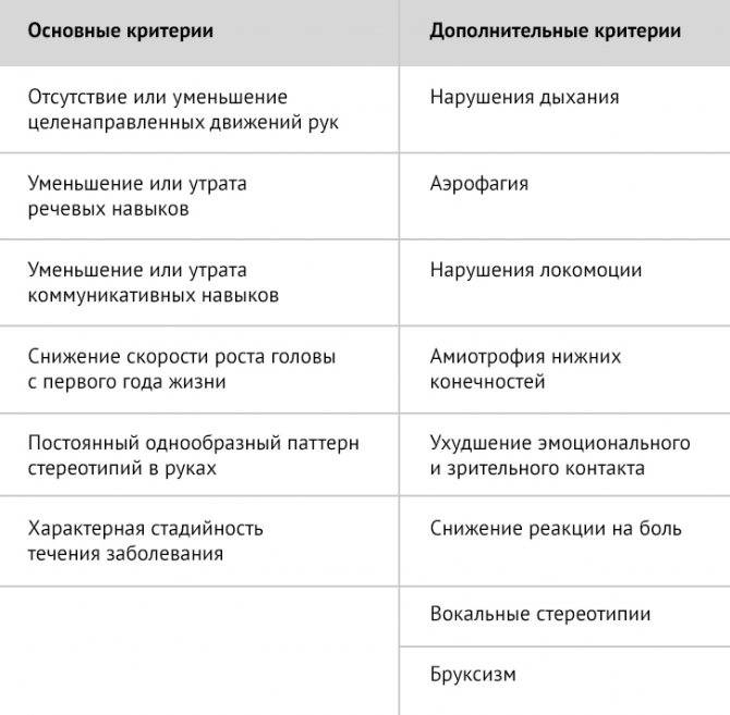 Rettsyndrome.ru - синдром ретта - исследования - исследования - общая информация