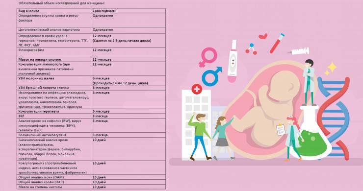 Анализы при планировании беременности: исследования для женщины и мужчины