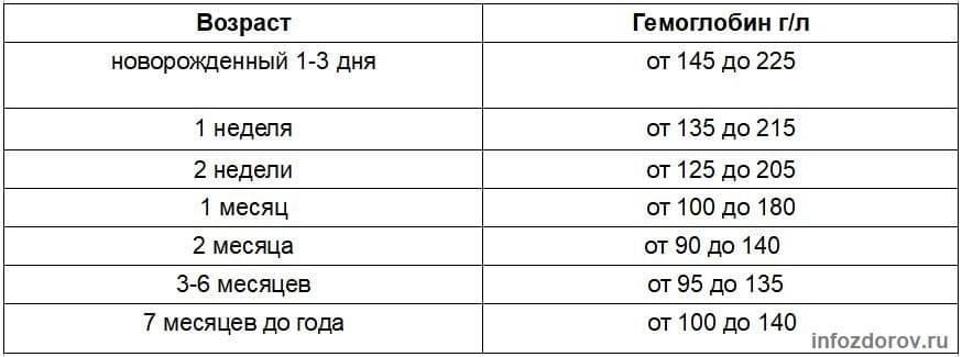 Норма гемоглобина у детей до года (новорожденных) по месяцам, таблица воз