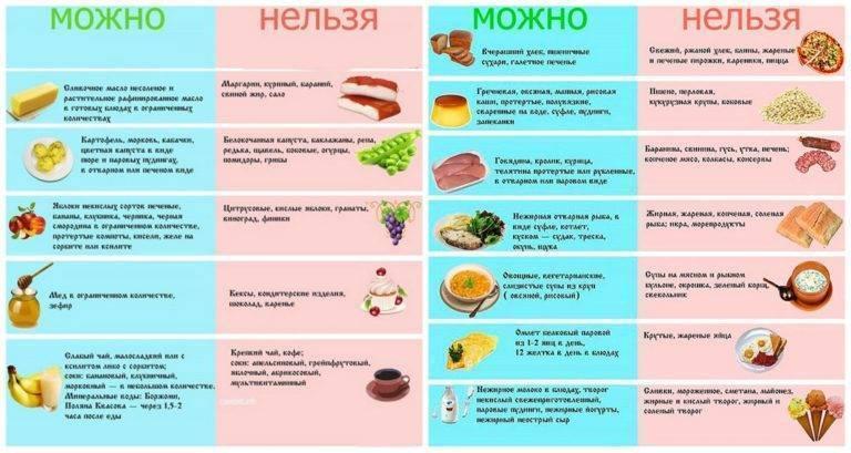 Диета при дискинезии желчевыводящих путей у детей и взрослых - medside.ru