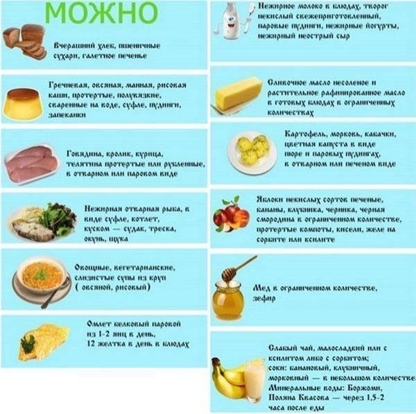 Диета при панкреатите поджелудочной железы   food and health