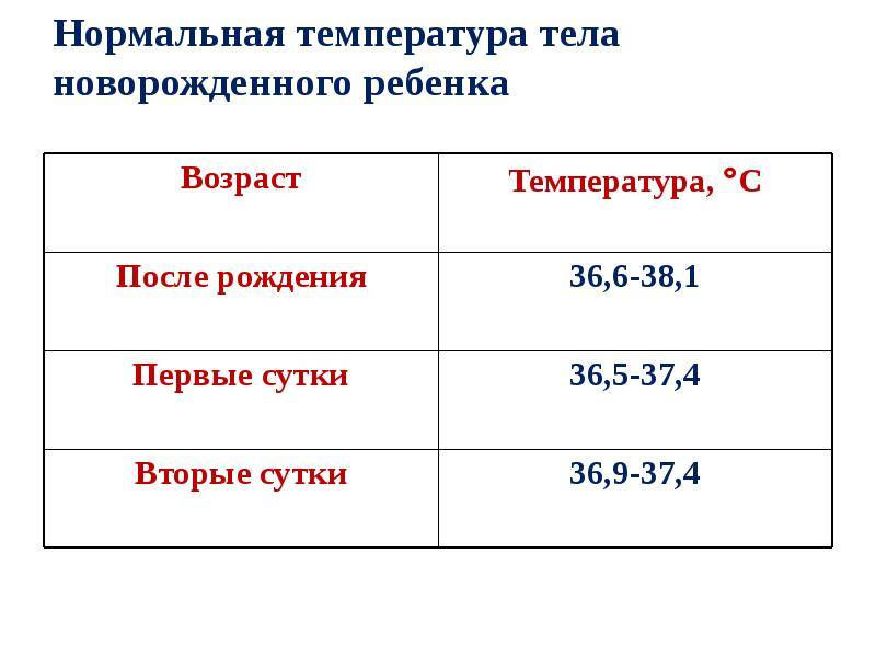 Какая должна быть температура у ребенка в 2 месяца