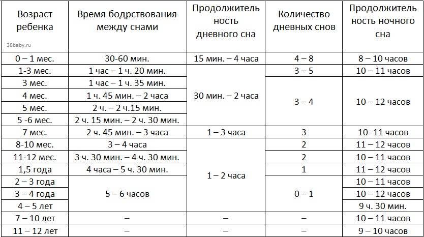 Примерный режим дня ребенка в 3 месяца таблица по часам на грудном, искусственном вскармливании  | семья и мама