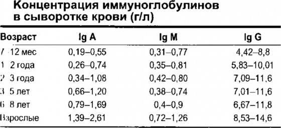 Анализы на иммуноглобулин — обследование при аллергии и анемии