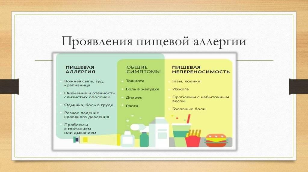 Все об аллергии на продукты питания у детей: типы, симптомы, лечение
