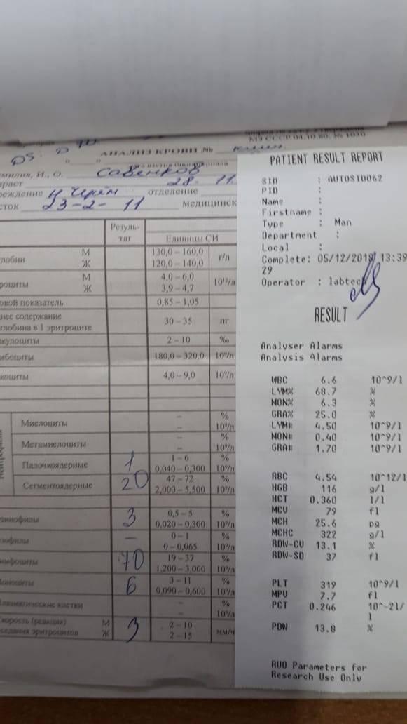 Общий анализ крови — расшифровка показателей
