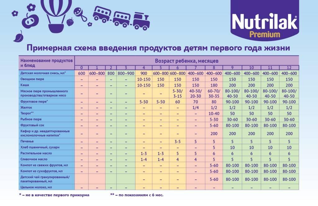 Таблица искусственного вскармливания ребенка в 2, 3, 4, 5, 6 месяцев —искусственное вскармливание детей до года   mother-clinic.ru