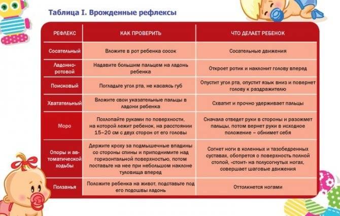 ✅ грудной ребенок 4. что надо знать родителям о четырёхмесячном ребёнке - vek-msk.ru